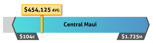 central maui home sale prices