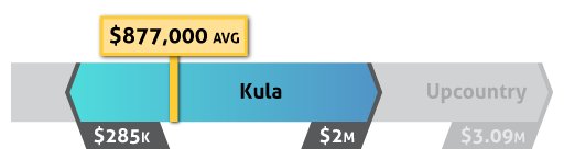 home prices in Kula 96790