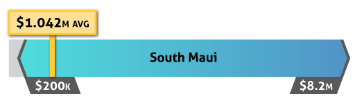 south maui home sale prices