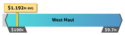 west maui home sale prices